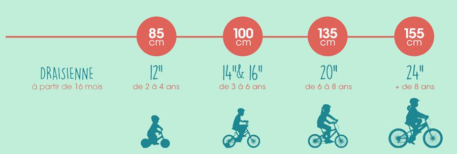taille vélo enfant